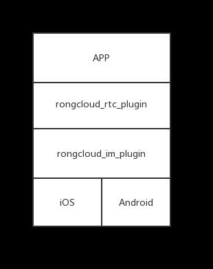 如何使用融云RTC Flutter Plugin - 开发者头条