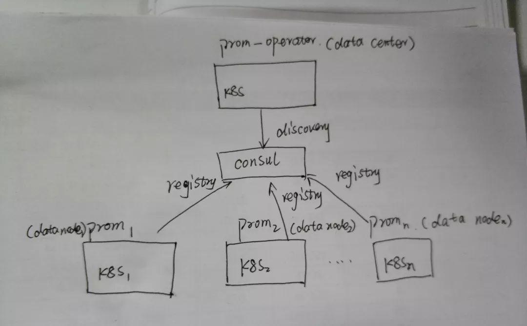 k8s 中通过consul 实现prometheus 联邦功能- 开发者头条