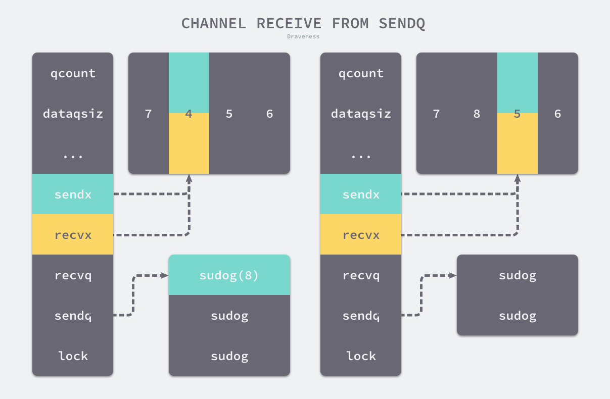 channel-receive-from-sendq