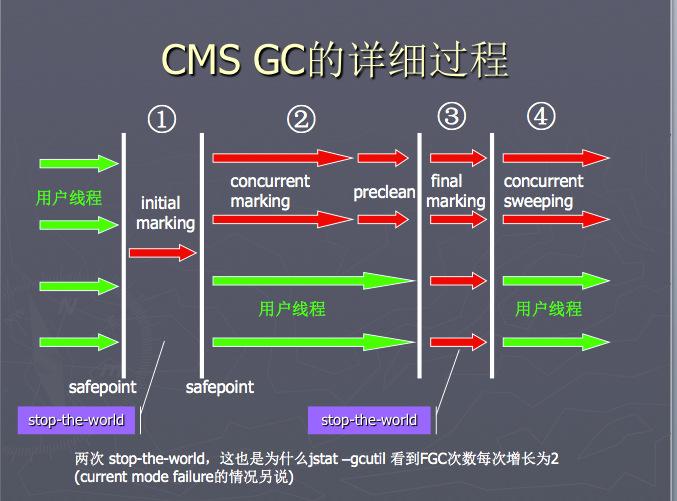 CMS 工作流程示意图