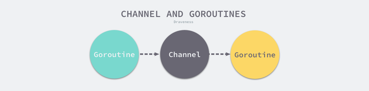 channel-and-goroutines