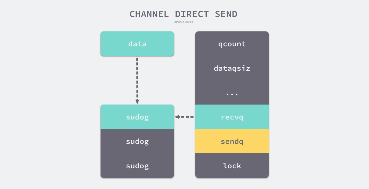 channel-direct-send