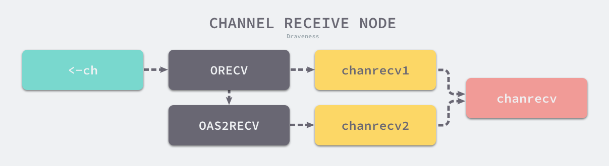 channel-receive-node