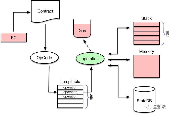 解释器执行流程